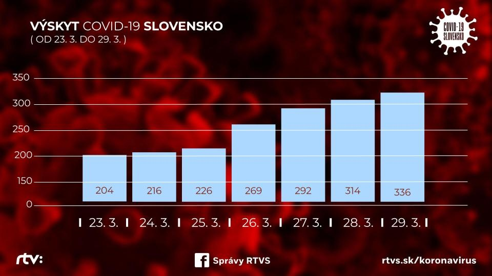 počet nakazených COVID-19