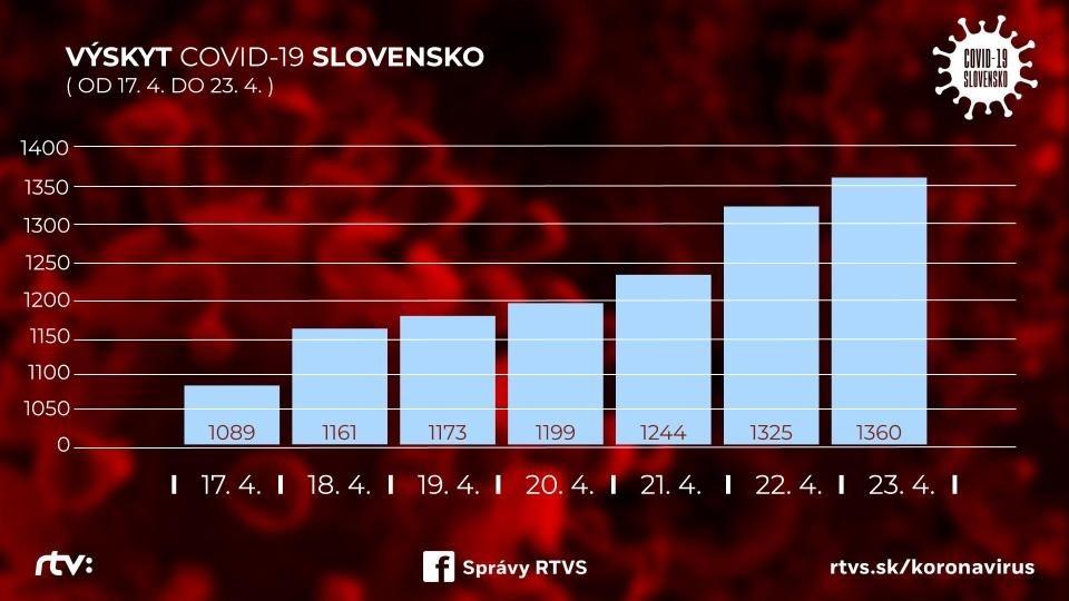 koronavírus na RTVS