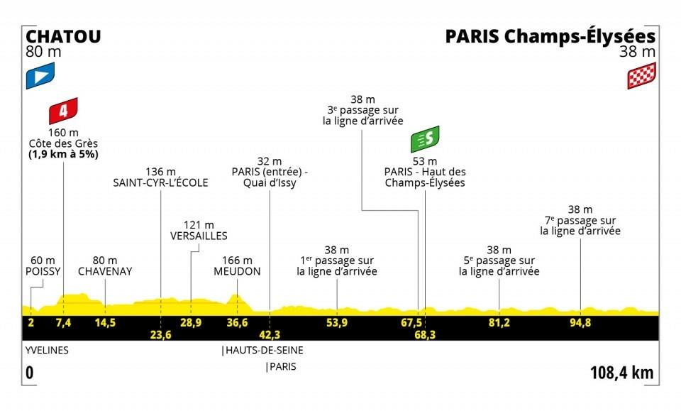 21. etapa na Tour de France 2021