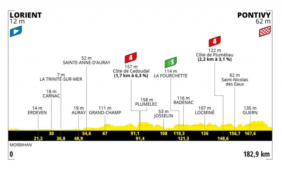 3. etapa na Tour de France 2021