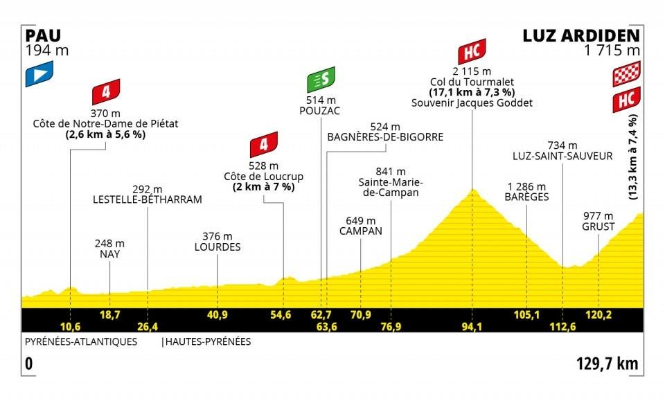 18. etapa na Tour de France 2021