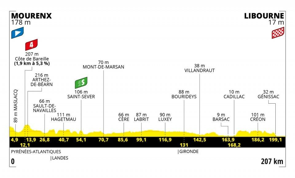 19. etapa na Tour de France 2021