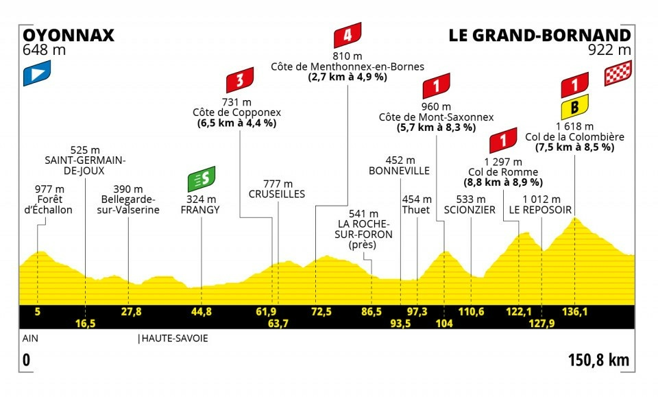 8. etapa na Tour de France 2021