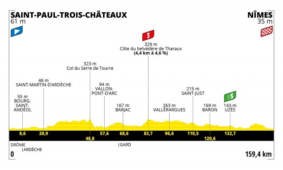 12. etapa na Tour de France 2021