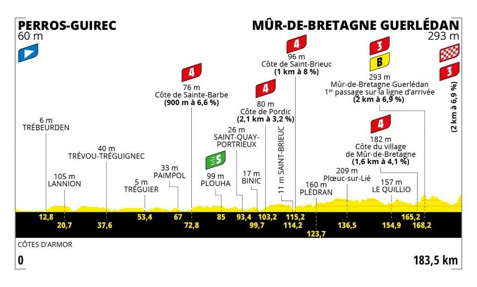 2. etapa na Tour de France 2021