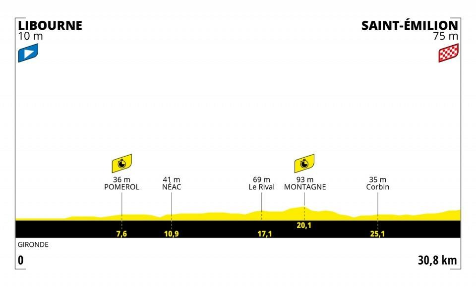 20. etapa na Tour de France 2021