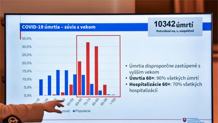 Covid-19 se convierte en la tercera causa principal de muerte en el 2020 en Eslovaquia