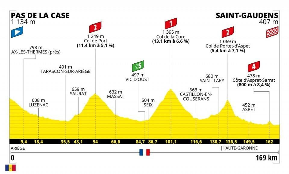 16. etapa na Tour de France 2021