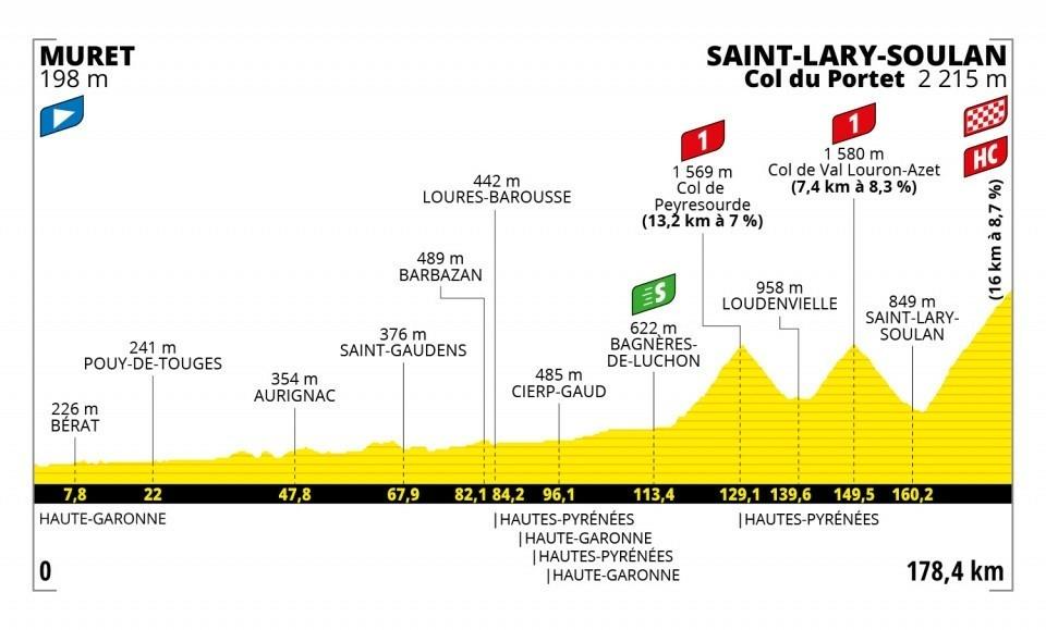 17. etapa na Tour de France 2021