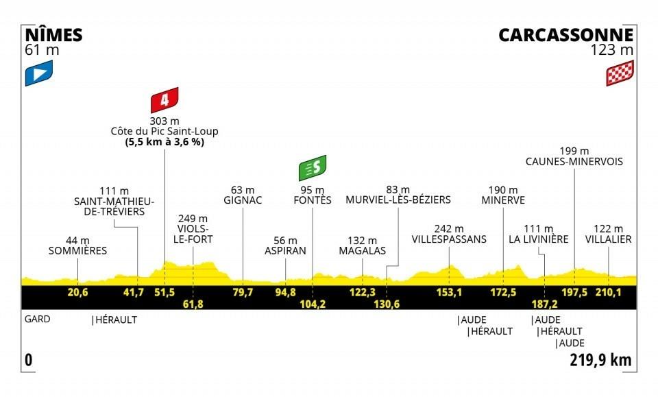 13. etapa na Tour de France 2021