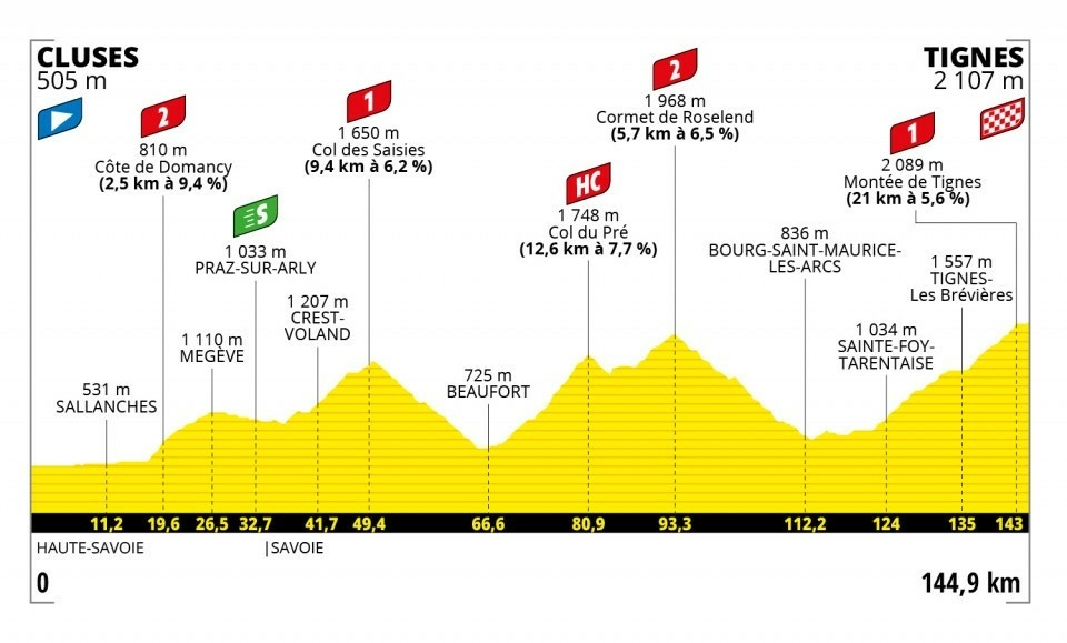 9. etapa na Tour de France 2021