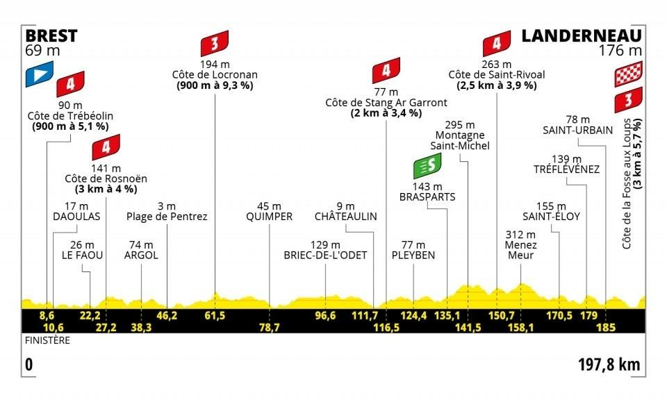 1. etapa na Tour de France 2021