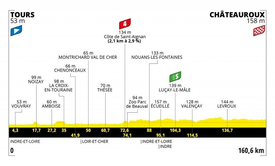 6. etapa na Tour de France 2021