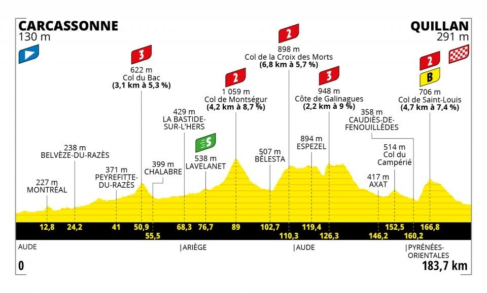 14. etapa na Tour de France 2021