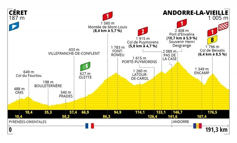 15. etapa na Tour de France 2021